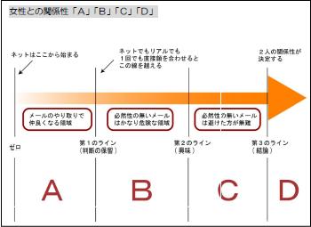 恋愛メール大百科 図